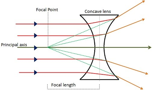 Concave Lenses Information
