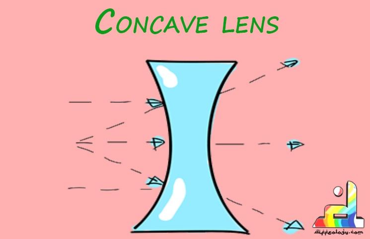 Concave Lens