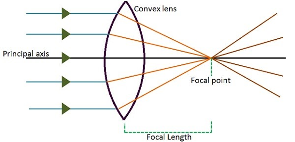 Convex Lenses Information