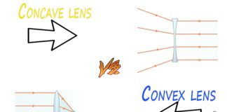 Difference Between Concave and Convex Lenses