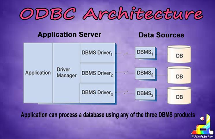 ODBC Architecture
