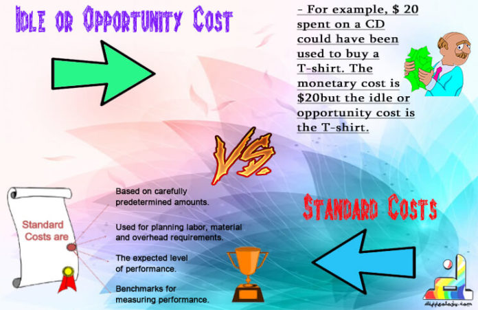 Difference Between Idle Cost and Standard Cost