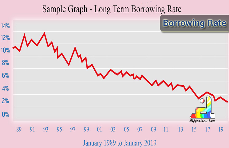 Borrowing Rate
