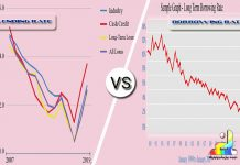 Difference Between Lending Rate and Borrowing Rate