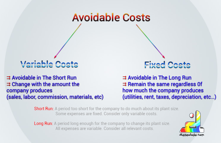 What is Avoidable Cost